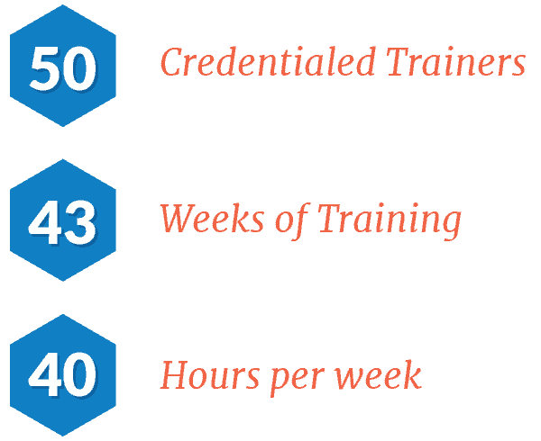 Epic Credentialed Training