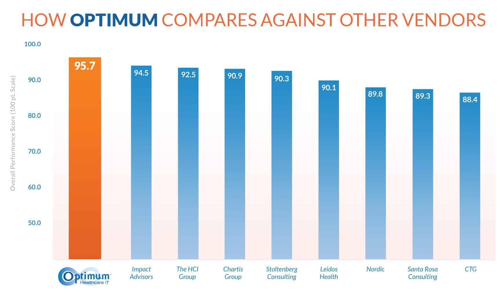 optimum-healthcare-it-best-in-klas