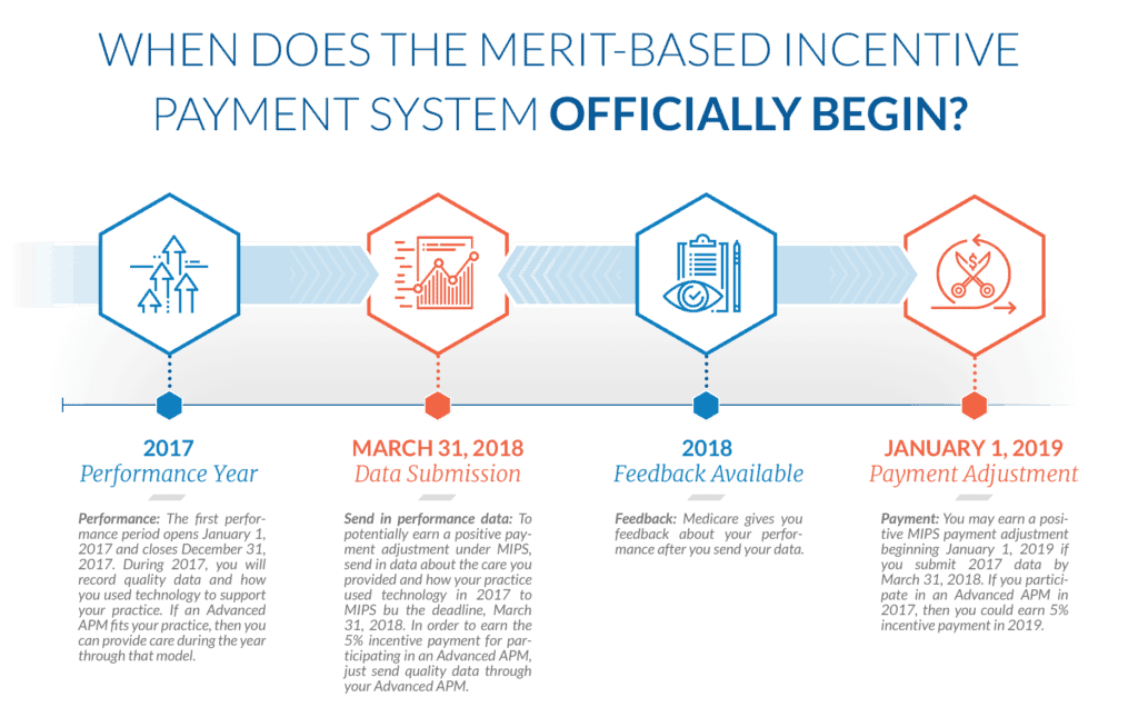 merit-based-payment-system