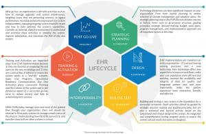 EHR Implementation Lifecycle