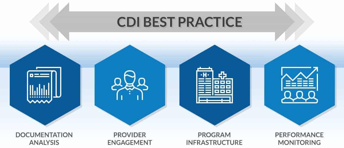 cdi-best-practices-optimum-healthcare-it