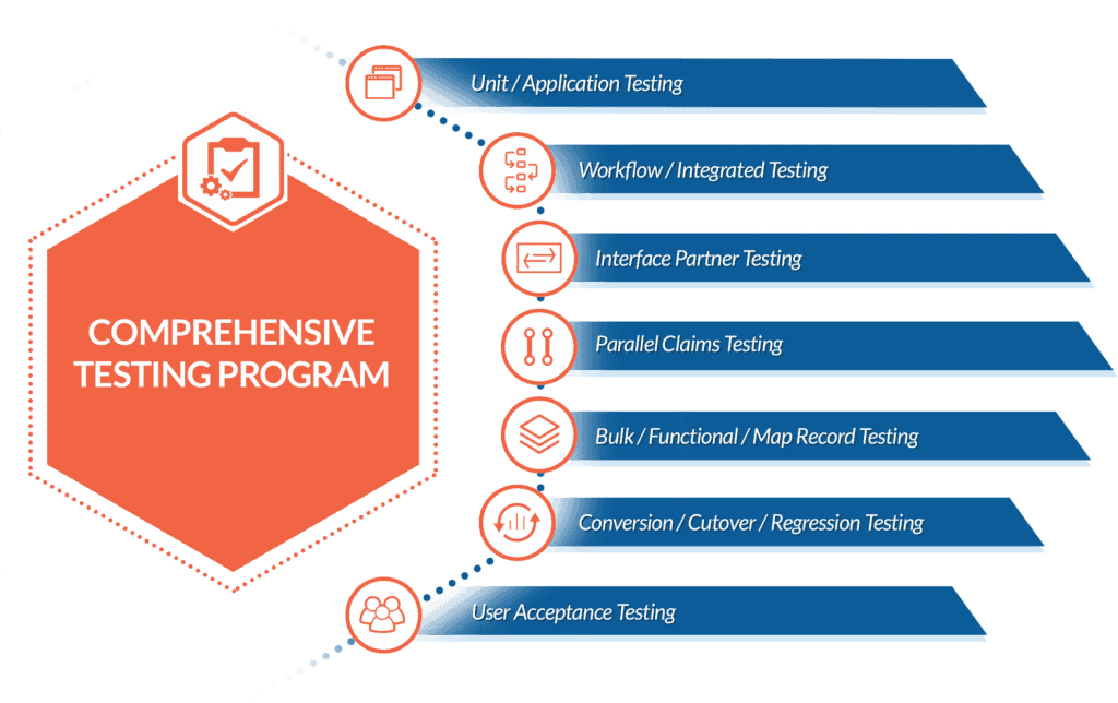 Comprehensive Organizational Testing Program